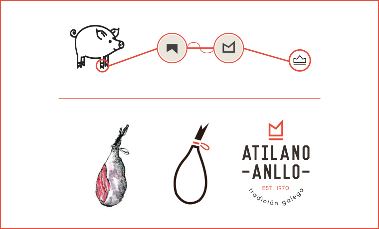 Branding diseño de logo jamones Atilano Anllo Koolbrand